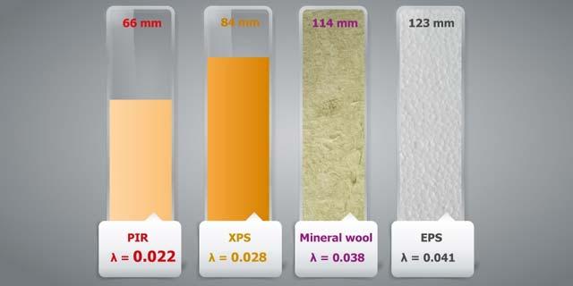 Утеплитель сэндвич панелей из пенополиизоцианурата (PIR) в сравнении с другими материалами
