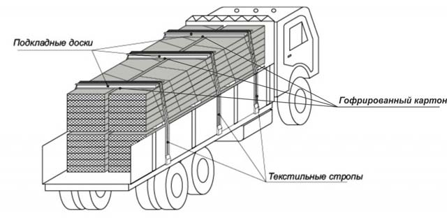 Строительство из сэндвич панелей - транспортировка