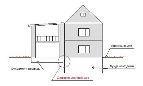 Пристроенный к дому гараж – отдельный фундамент отделяется деформационным швом