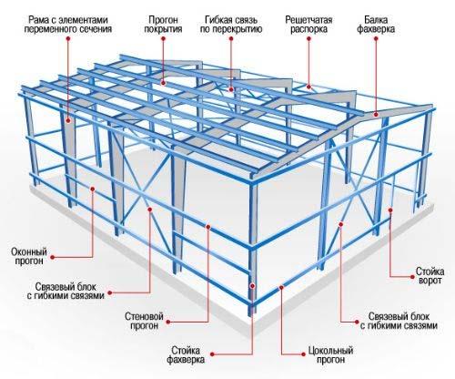 Если вы хотите построить гараж из сэндвич панелей самостоятельно, нужно изучить конструкцию каркаса