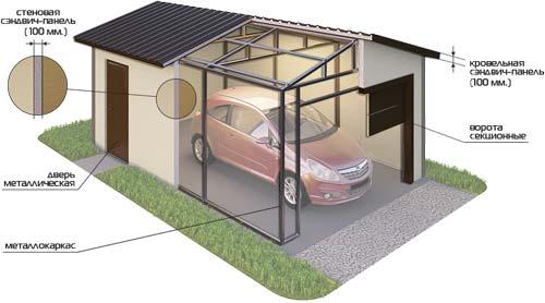 Вы можете построить гараж из сэндвич панелей самостоятельно