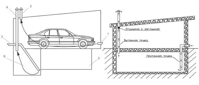 Как сделать вытяжку и вентиляцию в гараже
