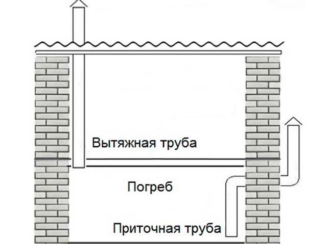 Естественная вентиляция погреба в гараже - схема