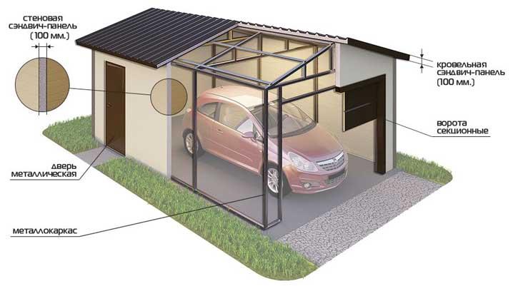 Конструкция гаража из сэндвич панелей