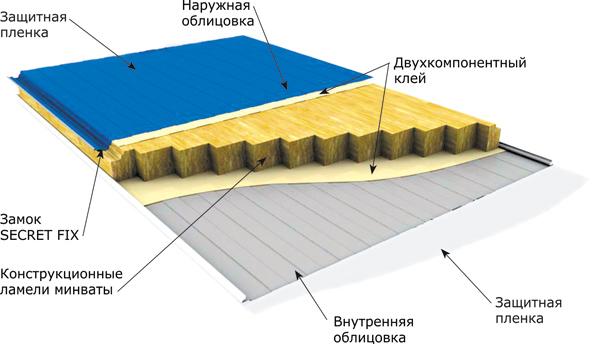 Конструкция сэндвич панели