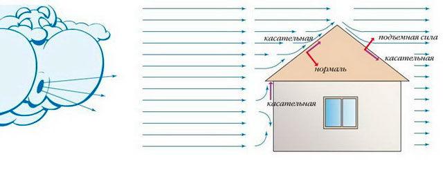 О важности расчетов ветровой нагрузки