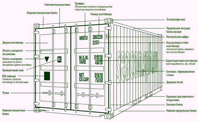 Параметры контейнера для гаража
