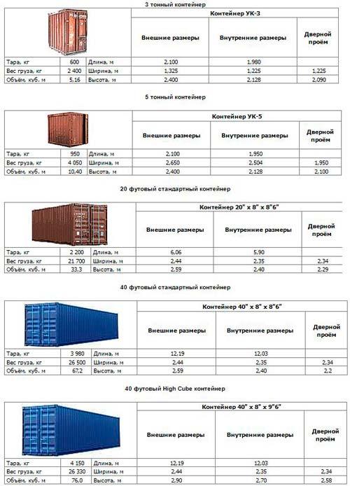 Таблица для тех, кто хочет купить контейнер под гараж