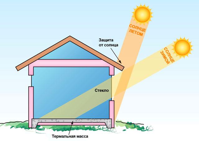 Гараж летом будет не таким жарким, если правильно распорядиться солнечным светом
