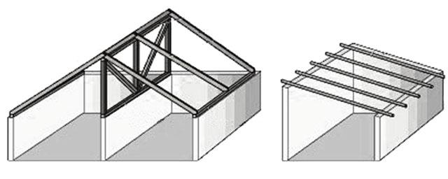 Двускатная и односкатная крыша для гаража