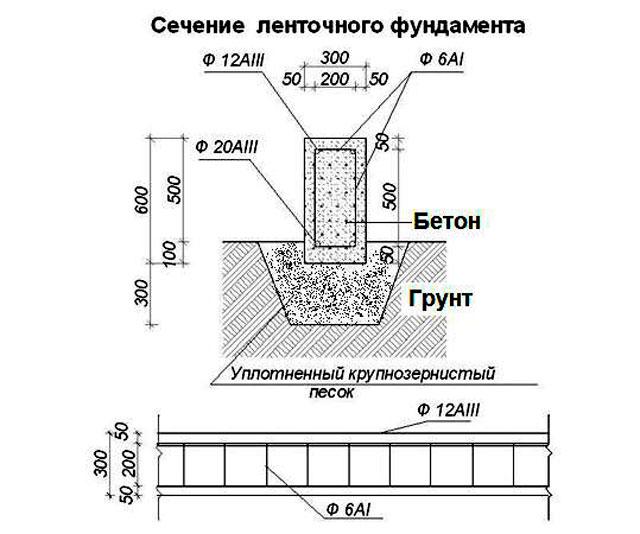 Плавающий ленточный фундамент - бюджетный вариант для сложного грунта и каркасных построек