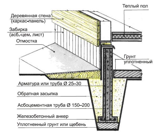 Плавающий столбчатый фундамент - еще один бюджетный вариант, например, для легкой бани из сэндвич панелей
