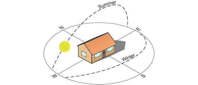 Делаем бюджетный проект гаража или дома рациональным