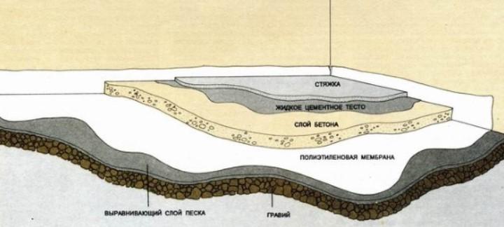 Технология заливки бетонного пола